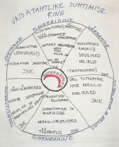 Vabatahtlike juhtimise skeem